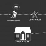 マイホームがたった5日で完成。プラモ感覚、自分で作るマイホーム「家 Tool Kit」