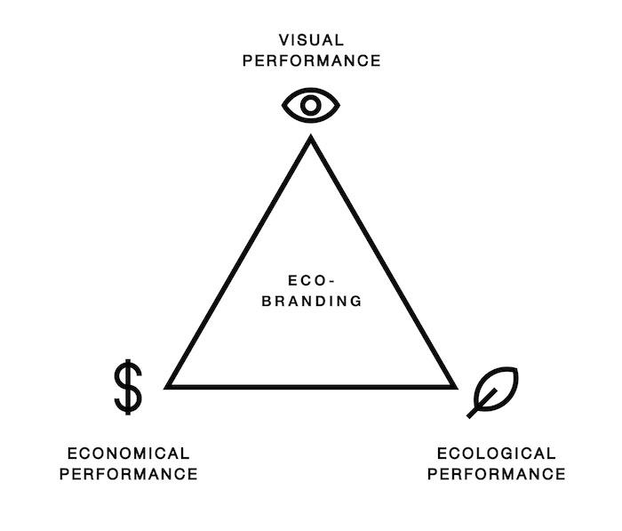 ecobranding-pillars-2